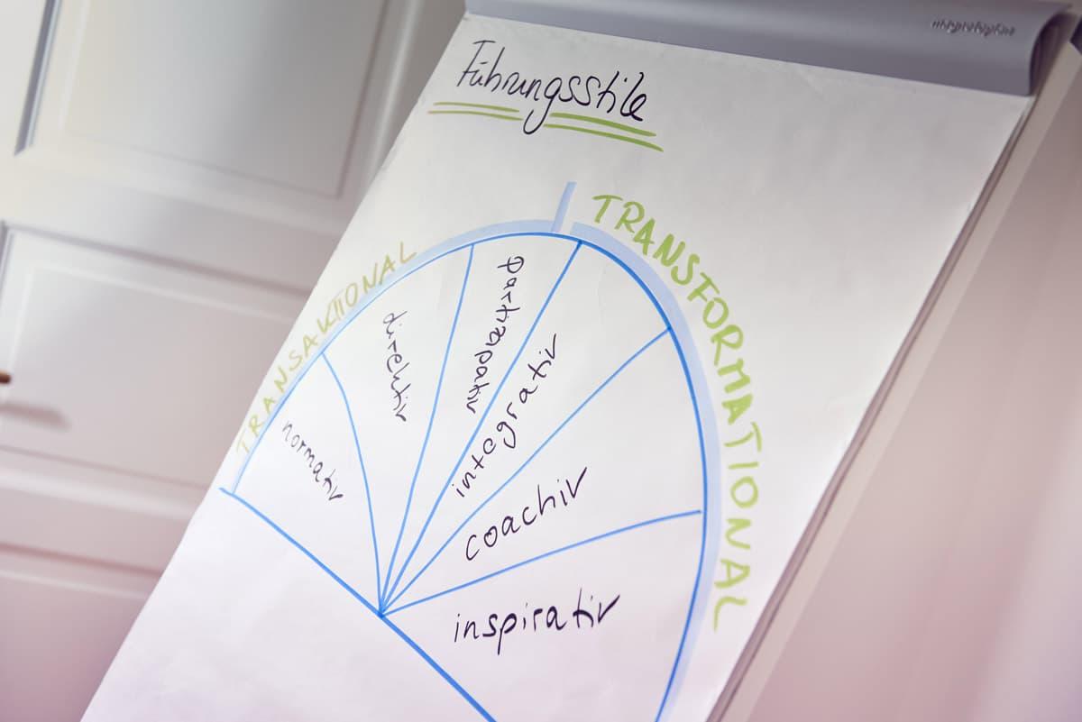 agile leadership fuehrungskräfte Training Lehrgang coaching skills dresden